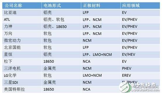 对比:动力锂电池主流技术特点