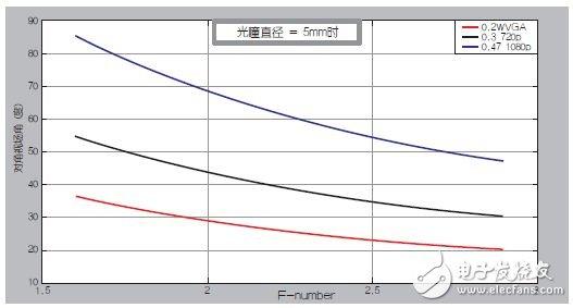 图6:对于各种DMD尺寸,光圈与视场角之间的关系。