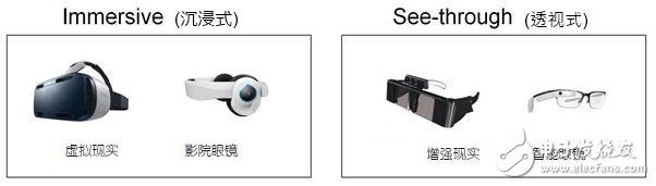 图3:近眼显示器的两大类别。