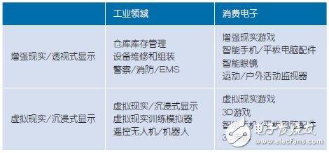 表1:近眼显示器可用于工业控制和消费电子市场的多种应用中。