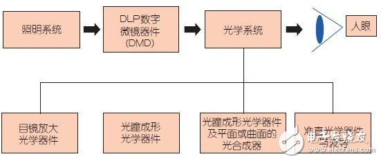图4:光学系统概述。