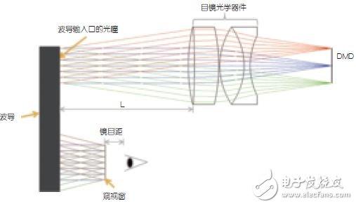 图5:采用DLP技术的基本波导光学系统(未展示照明光学器件)。