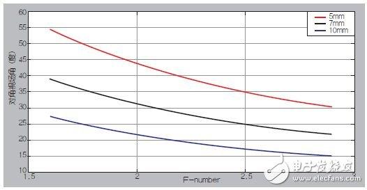 图7:对于各种光瞳大小,光圈与视场角之间的关系。