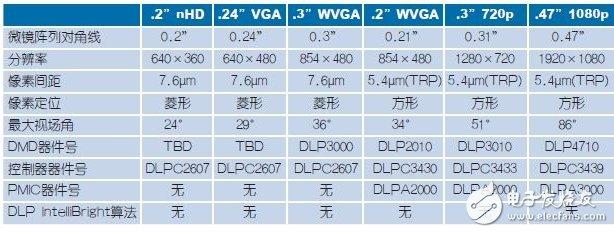 表2,适合近眼显示器的芯片组
