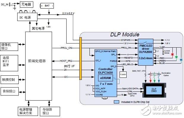 图11:系统框图示例