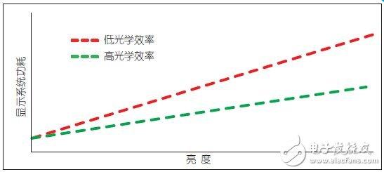 图12:随着亮度的增加,光学效率高的系统功耗也随之降低
