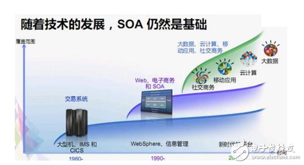 SOA架构详细剖析_SOA全面概括