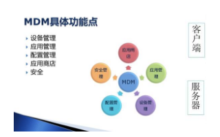 MDM 能管理索尔维全球智能手机和平板电脑上的数据并保障其安全