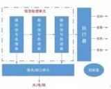 MEMS的含义、构成、优势、市场规模预测、产业链...
