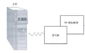 UHF频段无源RFID读写器系统总体方案设计