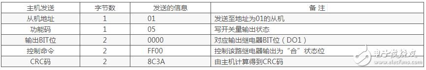 modbus rtu六种功能码详细解析