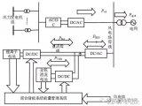 基于双回路SOC调节的风电场功率平滑控制