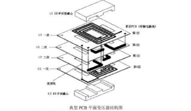 PCB平面变压器设计参考