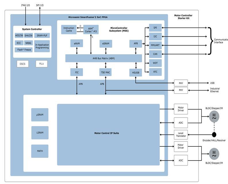 多轴电机控制设计【DSP解决方案与FPGA电机控...