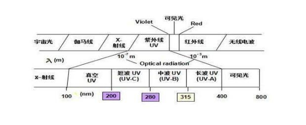 紫外线治疗仪与紫外线波段之间的关系解析