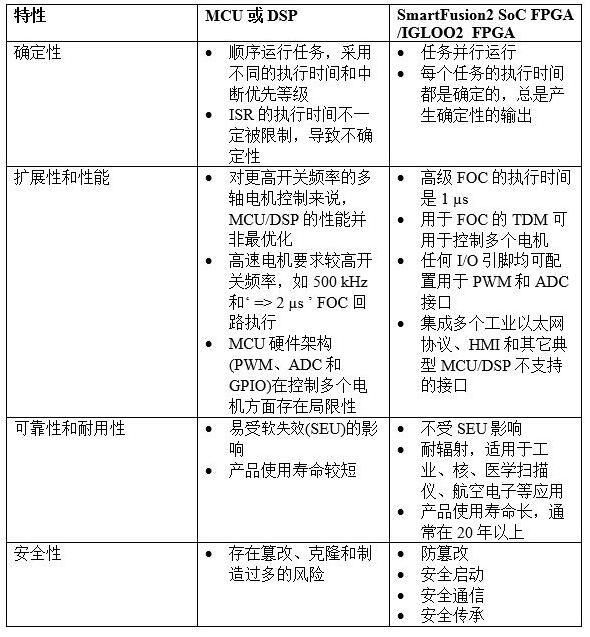 多轴电机控制设计【DSP解决方案与FPGA电机控制解决方案的比较】