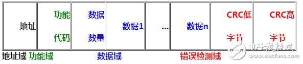 modbus三种通讯方式的字符介绍