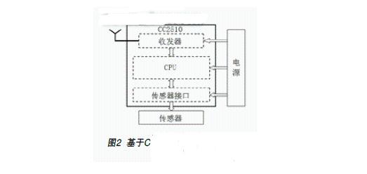 无线传感器网络的拓扑结构及硬件系统的主要组成
