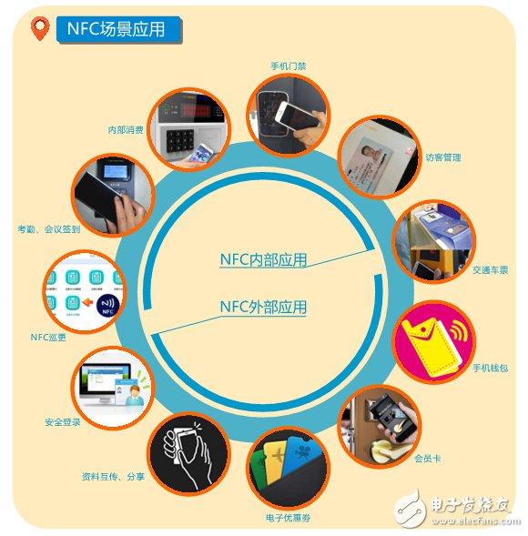 NFC场景应用