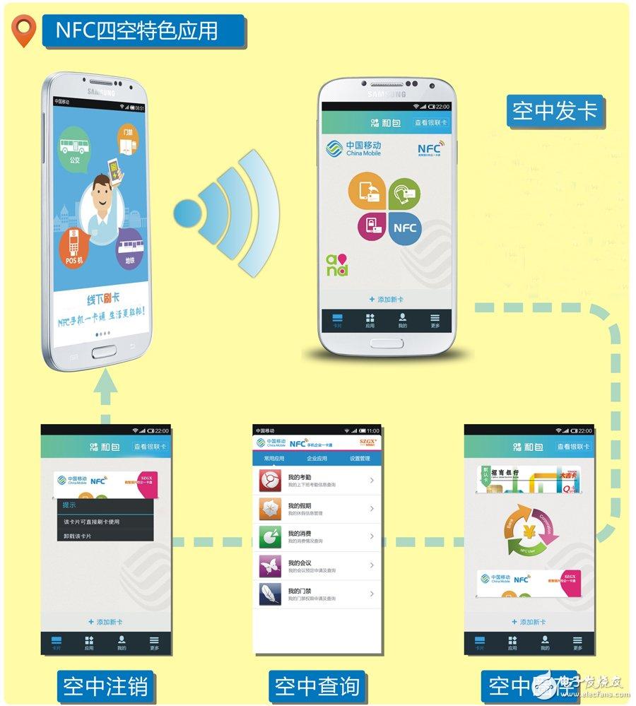 NFC四空特色应用
