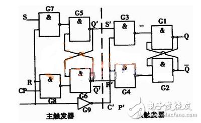 主从rs触发器波形图介绍
