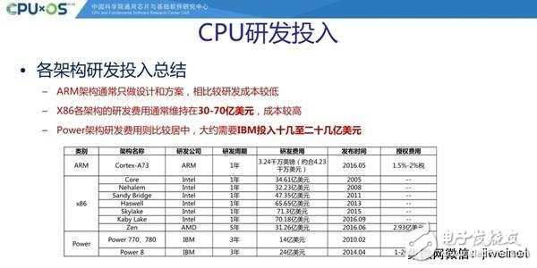 Intel 6代酷睿研发投入公布 是个烧钱的活