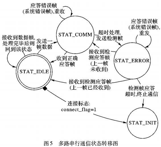 小卫星模拟系统串行通信