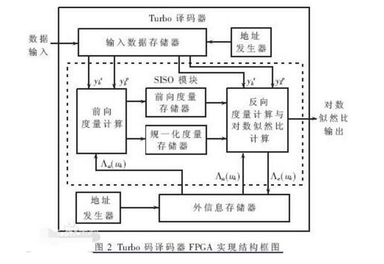 译码器的逻辑功能_译码器的作用及工作原理