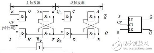 jk触发器逻辑表达式是什么?