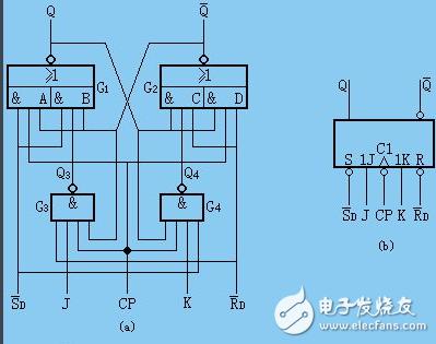 jk触发器逻辑表达式是什么