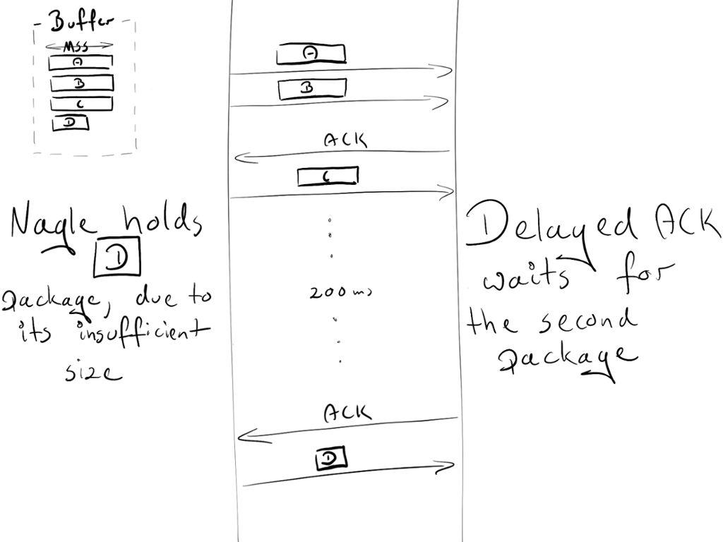 介绍 Nginx的基本概念,性能,SSL 安装