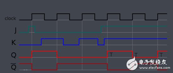 JK触发器的时序图图文解析