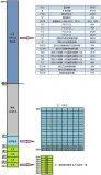 MCS-51单片机存储空间的介绍以及划分