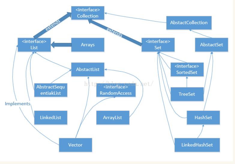 阅读     数据结构常见的八大排序算法 本文总结了数据结构