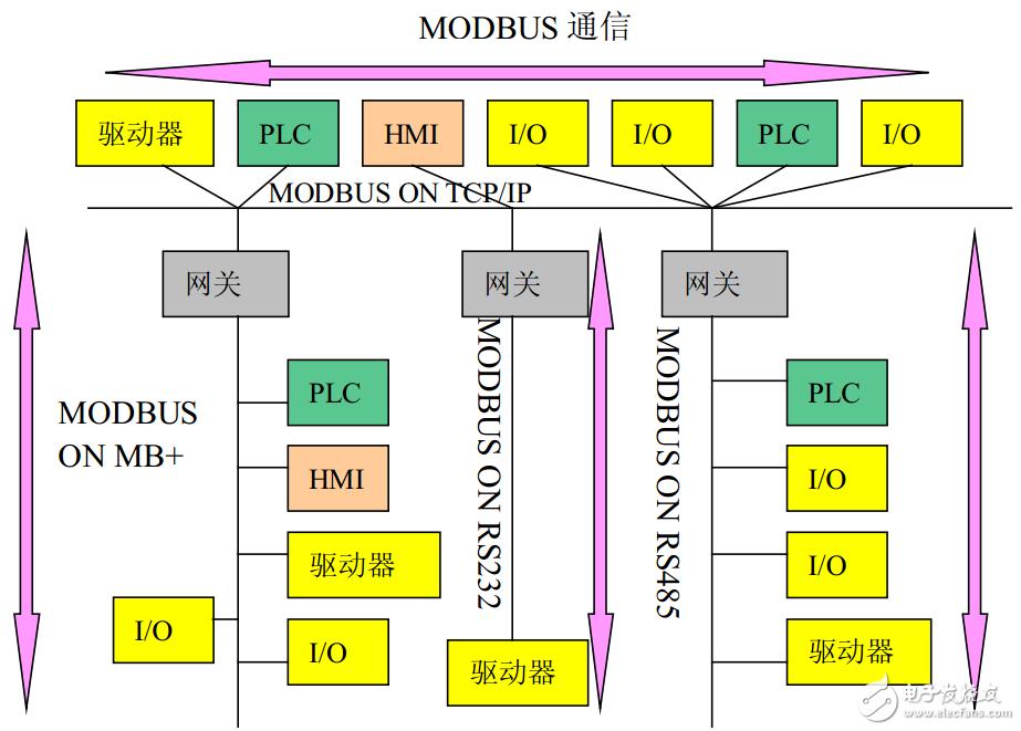 modbus字符串的结束符介绍