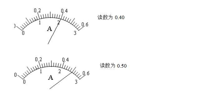 电压表的读数规则_如何读取电流表、电压表