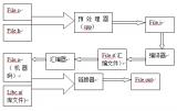 详细剖析C语言编译过程