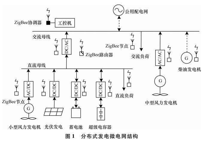微电网监控网络