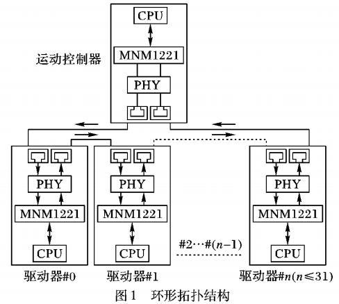 嵌入式运动控制器设计