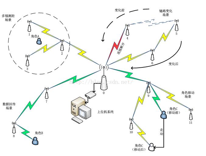 无线通信网络组建方法和特点