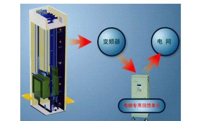 基于AVR单片机的节能电梯介绍