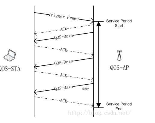 浅谈802.11协议的APSD、PSMP、SMPS