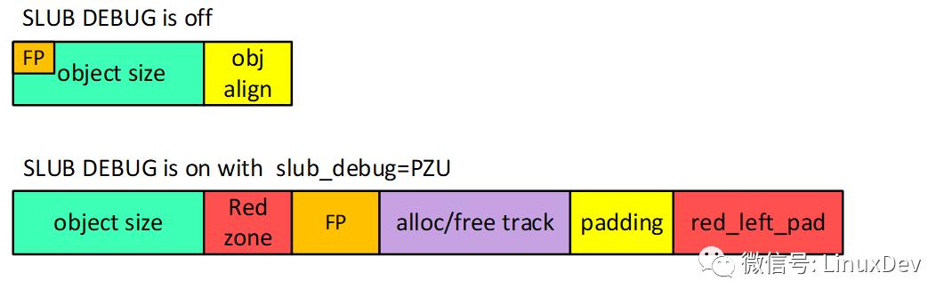 基于SLUB的DEBUG功能,如何帮忙检测内存越界和访问已经释放的内存