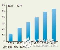 多核DSP成为通信基础设施应用趋势_全球WCDMA基站出货量及预测。_2