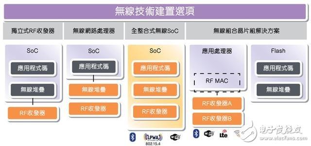 为物联网SoC整合低功耗蓝牙IP技术
