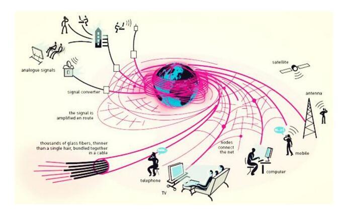 光纤通信系统的发展趋势及现状分析
