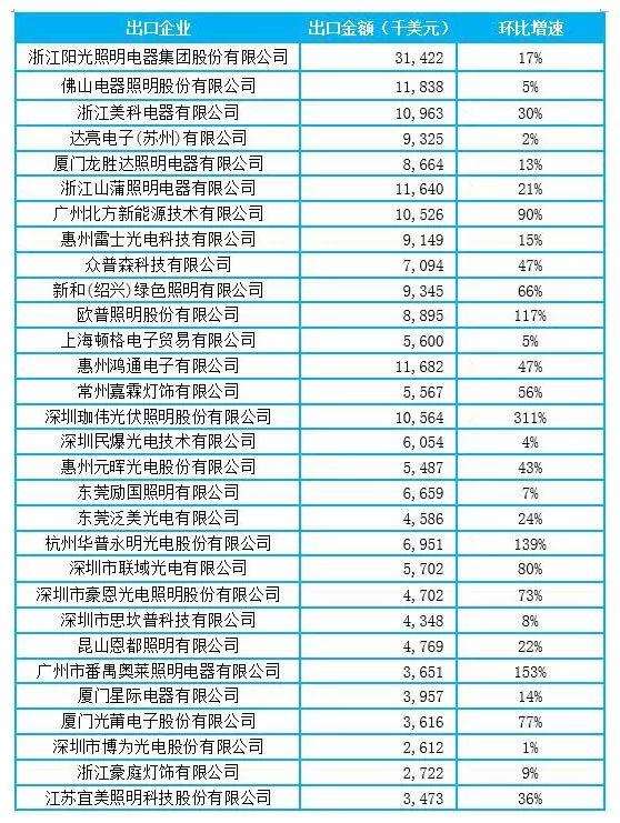 中国LED照明出口景气指数达到2017年最优状态