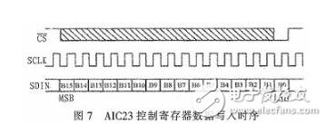 基于DSP芯片的音频信号滤波系统设计