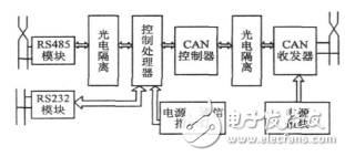 CAN总线与RS485总线协议转换器的设计