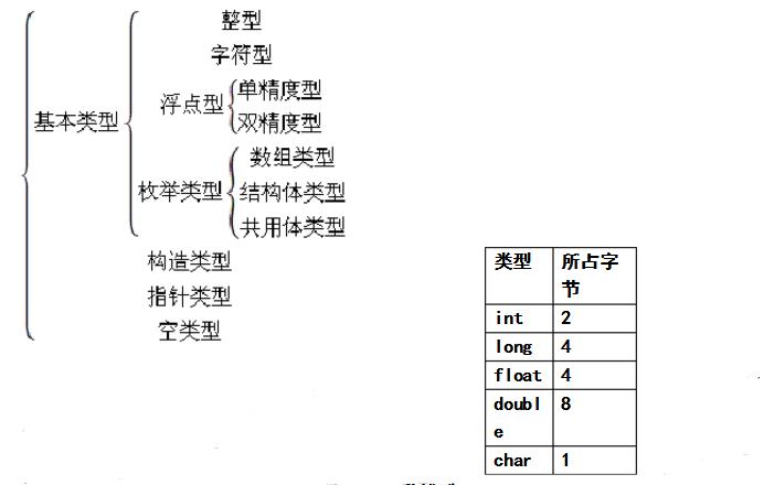 c语言程序设计知识点